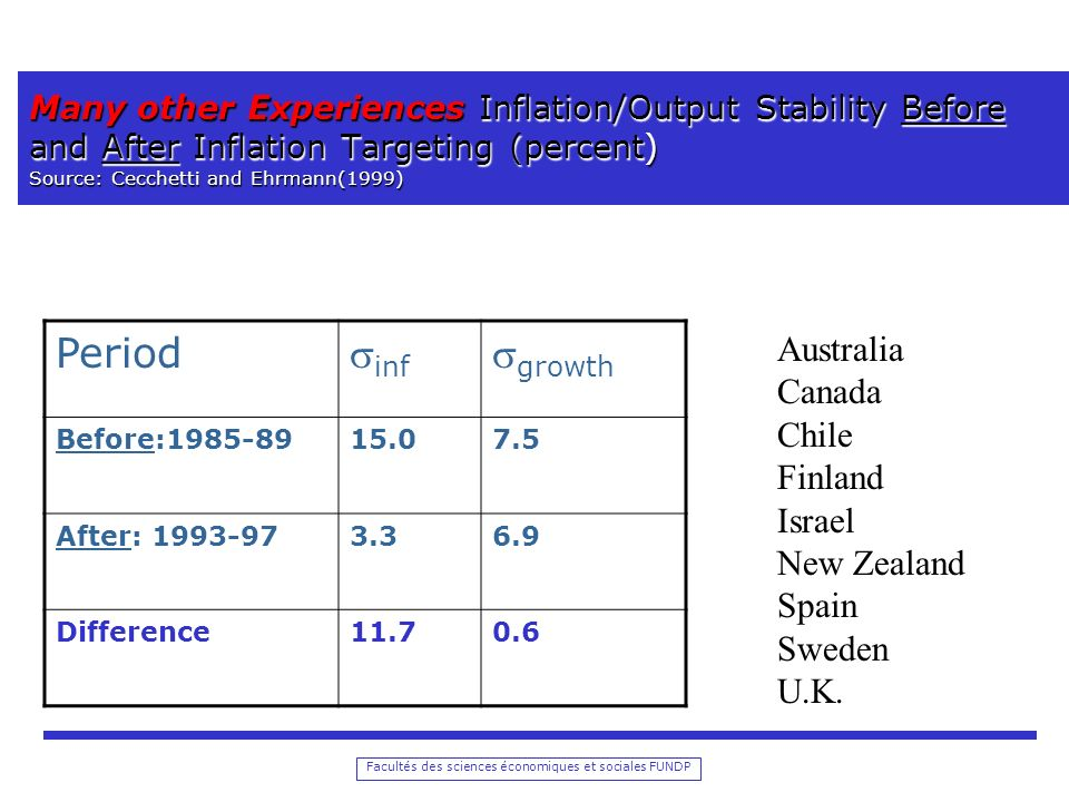 Period inf growth Australia Canada Chile Finland Israel New Zealand