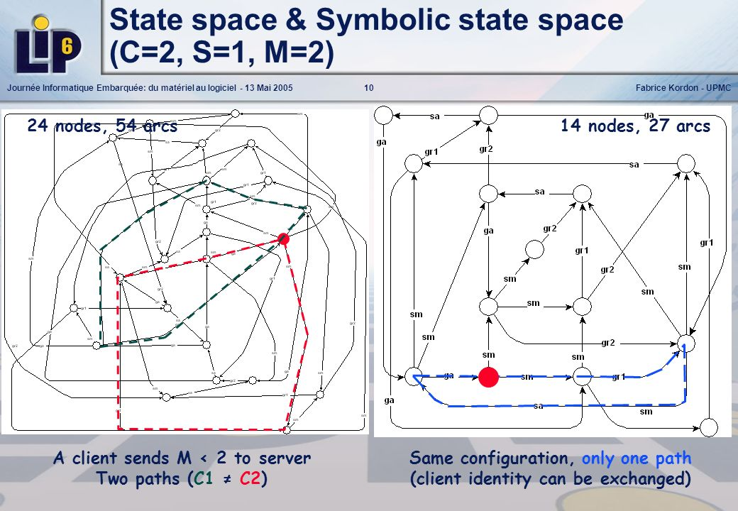 State space & Symbolic state space (C=2, S=1, M=2)