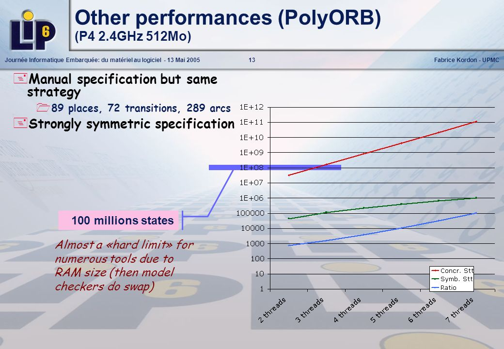 Other performances (PolyORB) (P4 2.4GHz 512Mo)