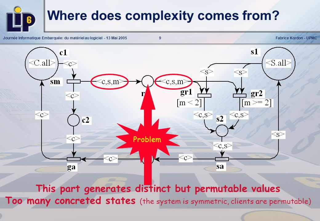 Where does complexity comes from