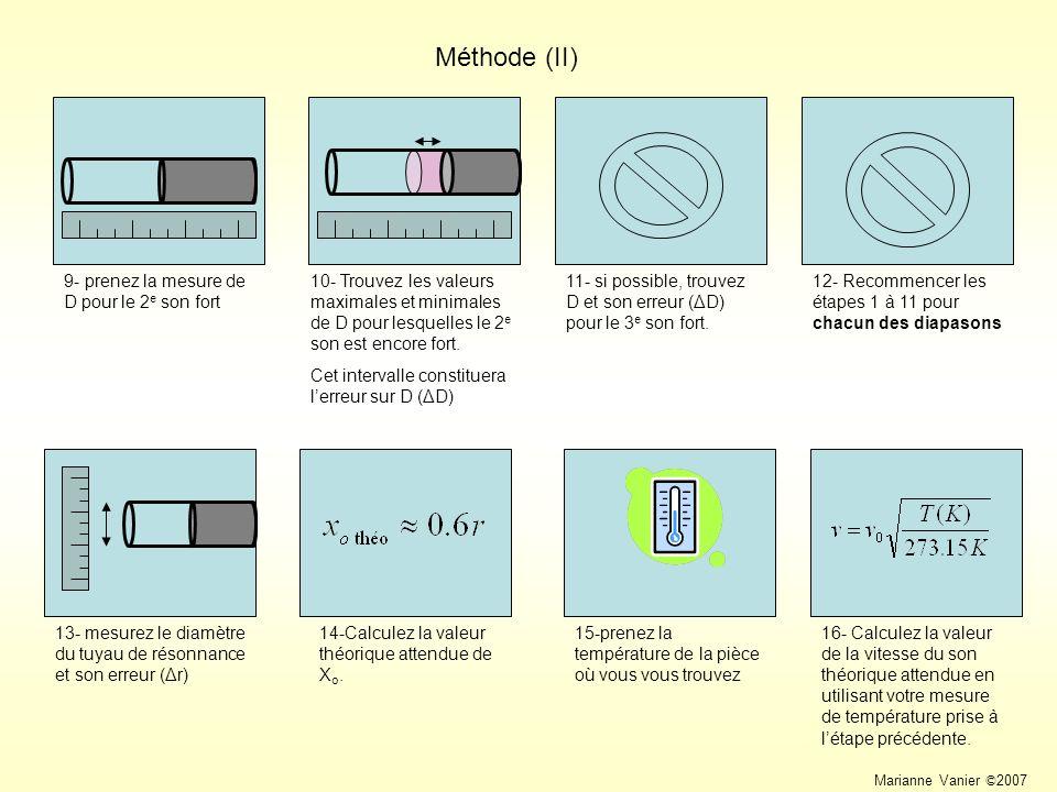 Méthode (II) 10- Trouvez les valeurs maximales et minimales de D pour lesquelles le 2e son est encore fort.