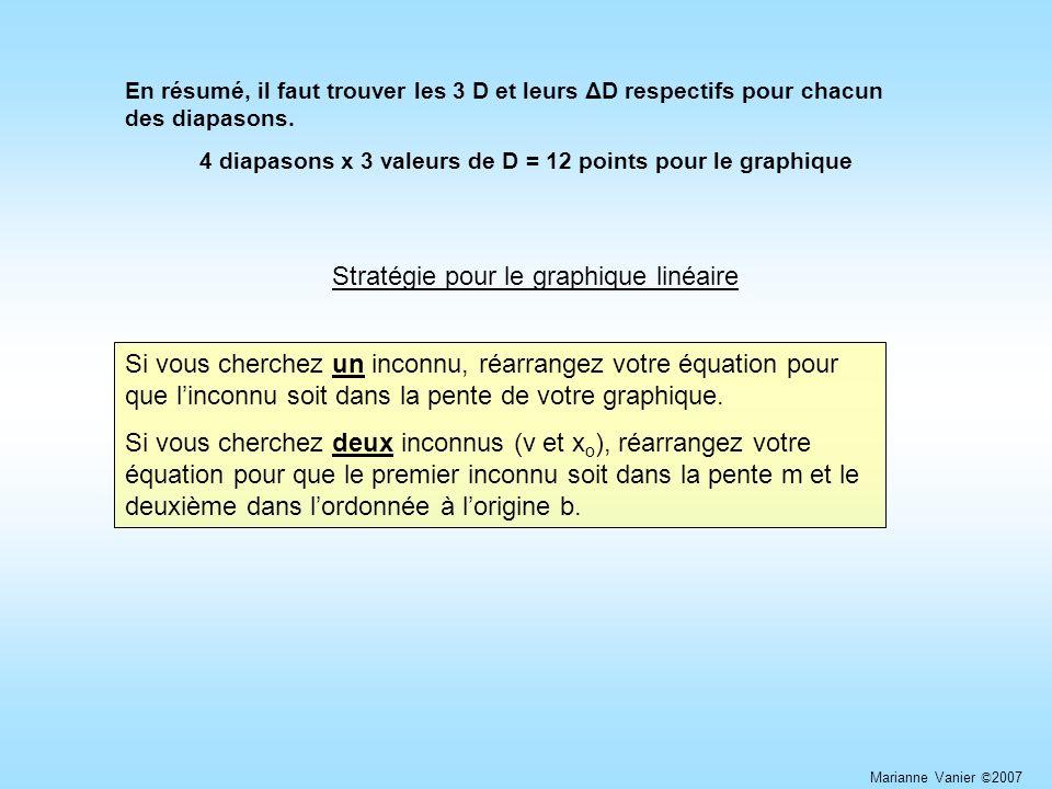 4 diapasons x 3 valeurs de D = 12 points pour le graphique