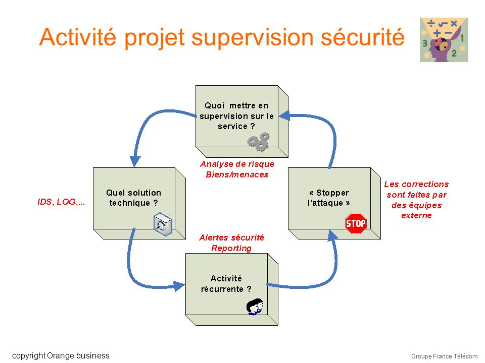 Activité projet supervision sécurité