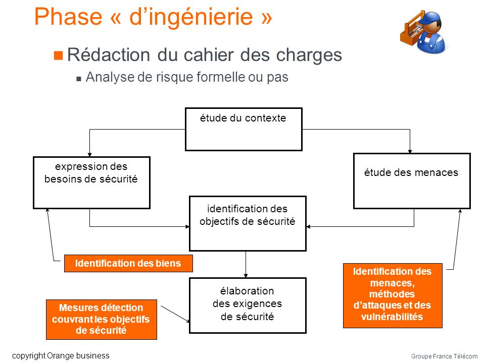 Phase « d'ingénierie » Rédaction du cahier des charges