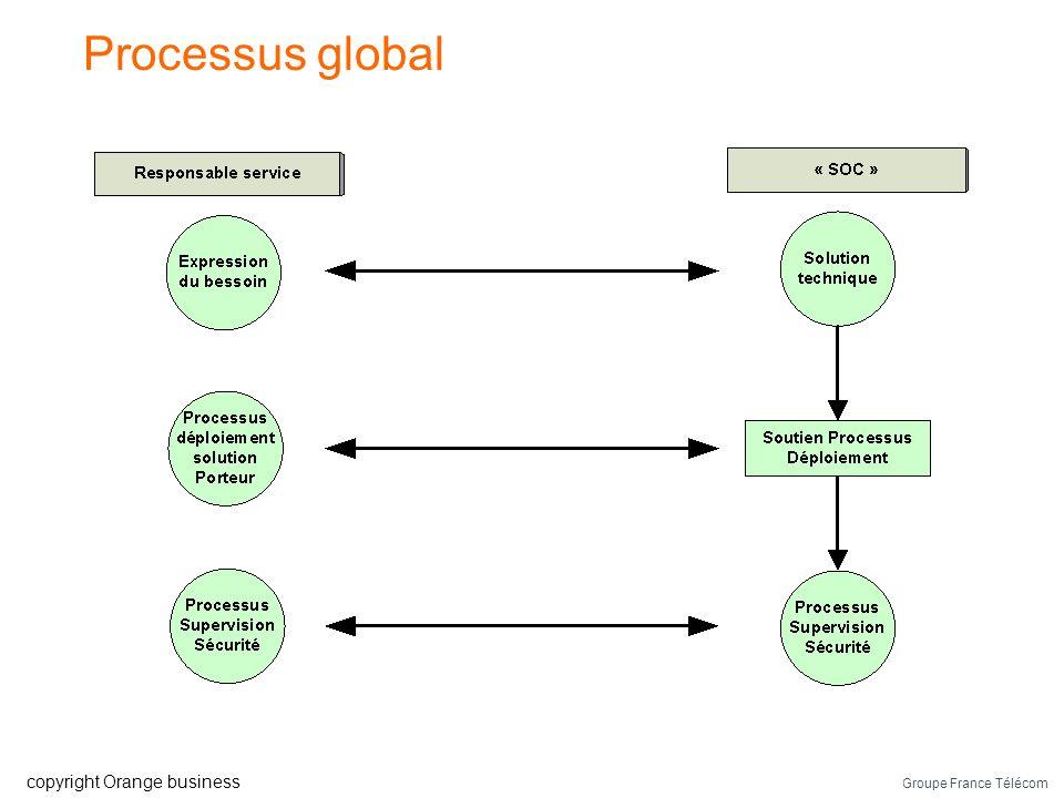 Processus global