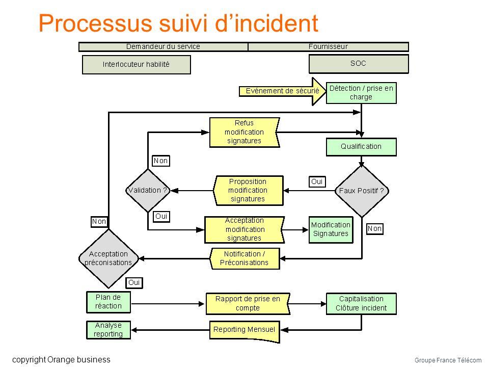 Processus suivi d'incident