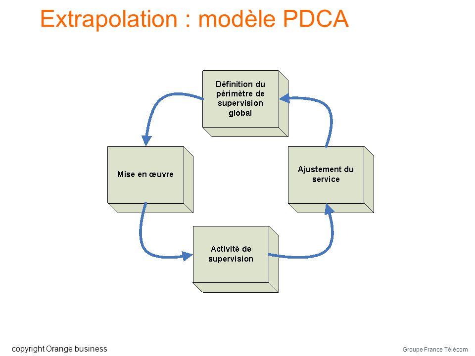 Extrapolation : modèle PDCA