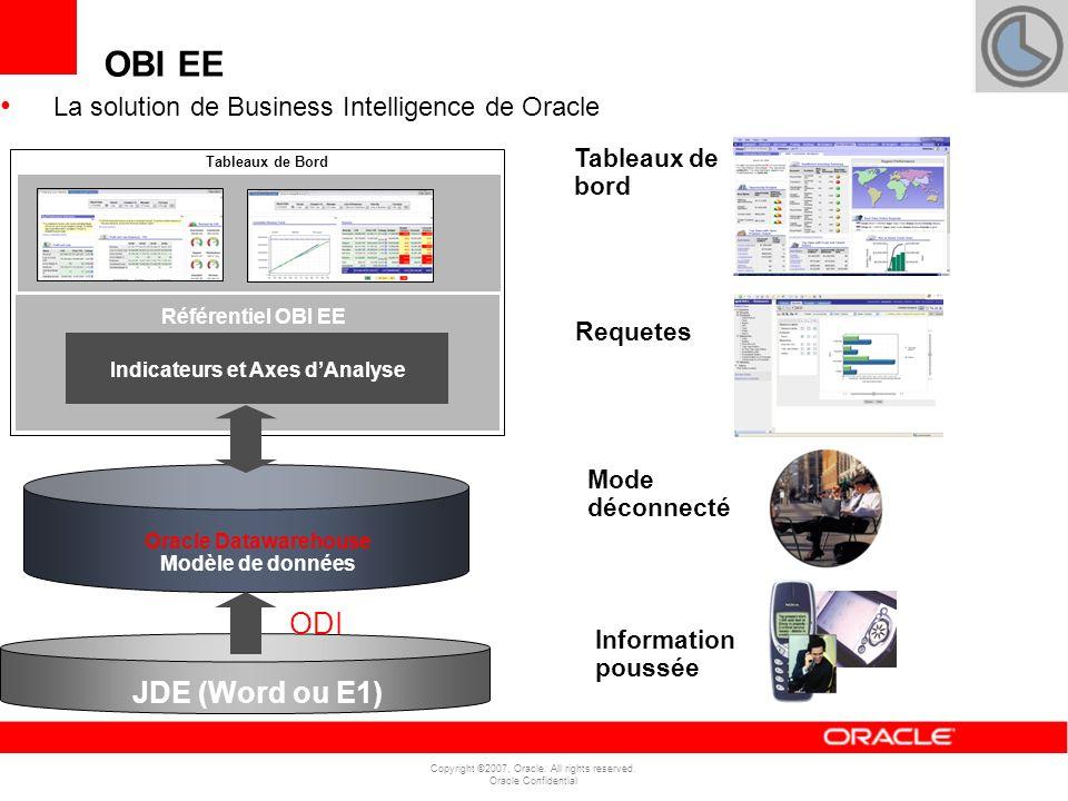 Indicateurs et Axes d'Analyse Oracle Datawarehouse Modèle de données