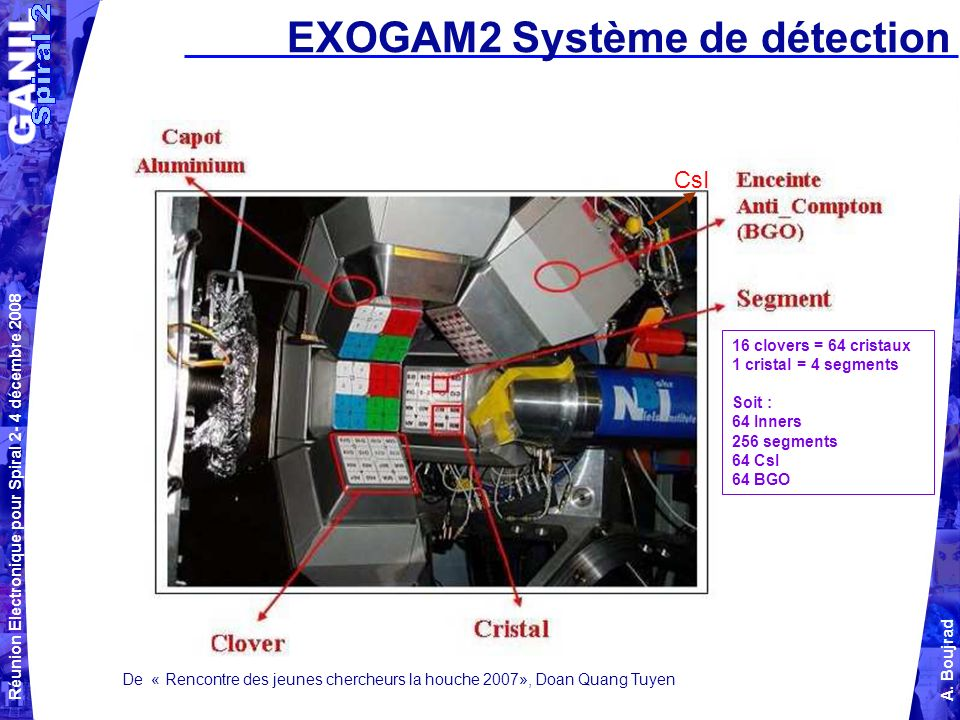 EXOGAM2 Système de détection