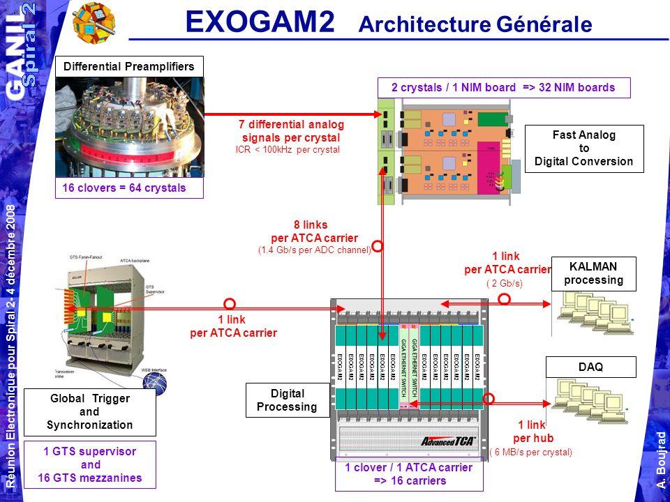 EXOGAM2 Architecture Générale
