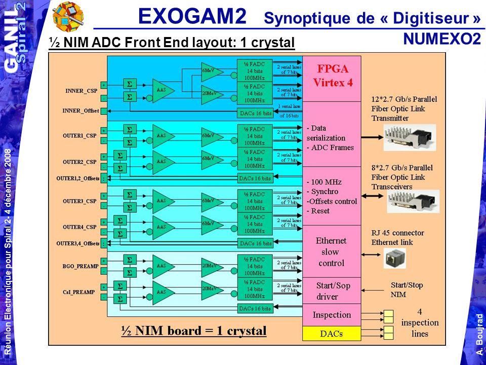 EXOGAM2 Synoptique de « Digitiseur » NUMEXO2
