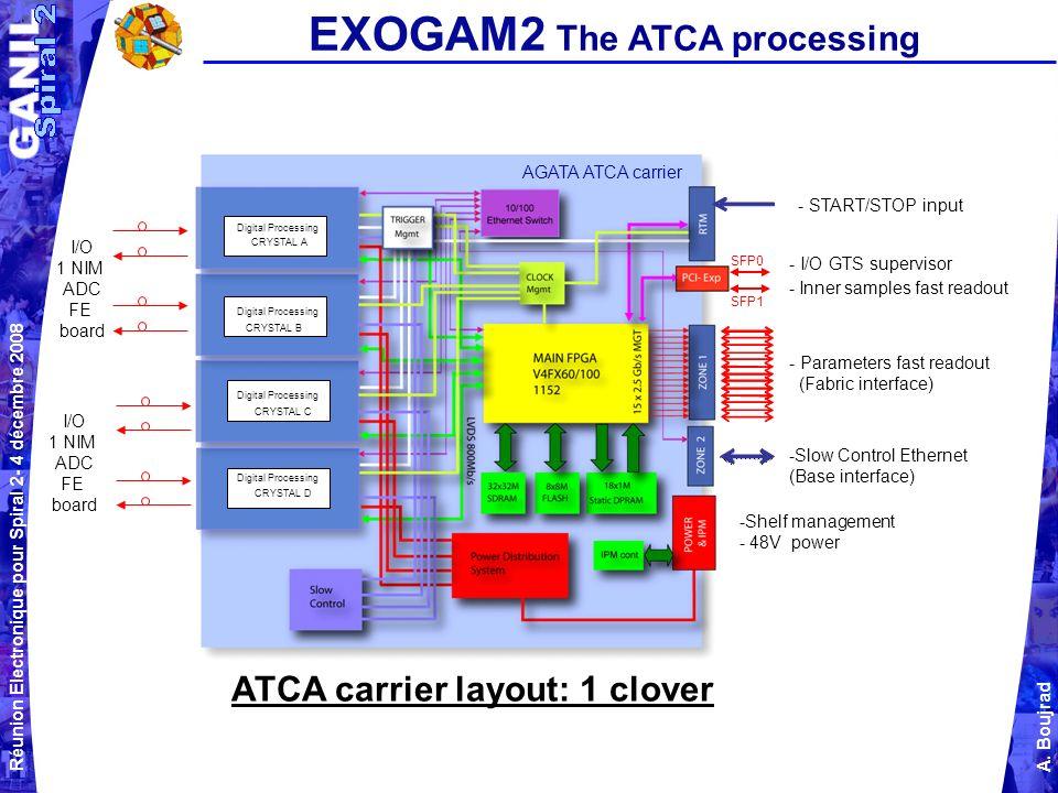 EXOGAM2 The ATCA processing