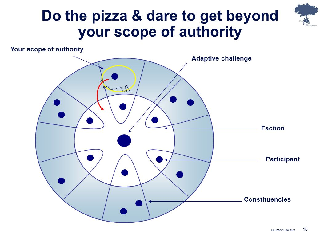 Do the pizza & dare to get beyond your scope of authority