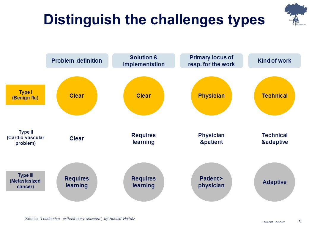 Distinguish the challenges types