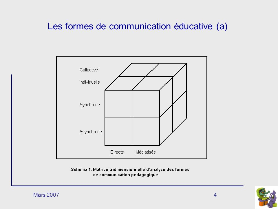 Les formes de communication éducative (a)