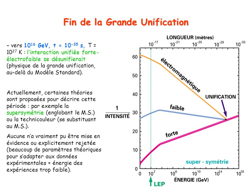 Fin de la Grande Unification