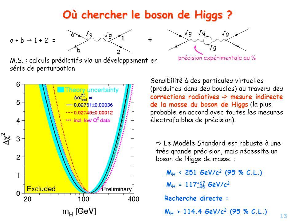 Où chercher le boson de Higgs