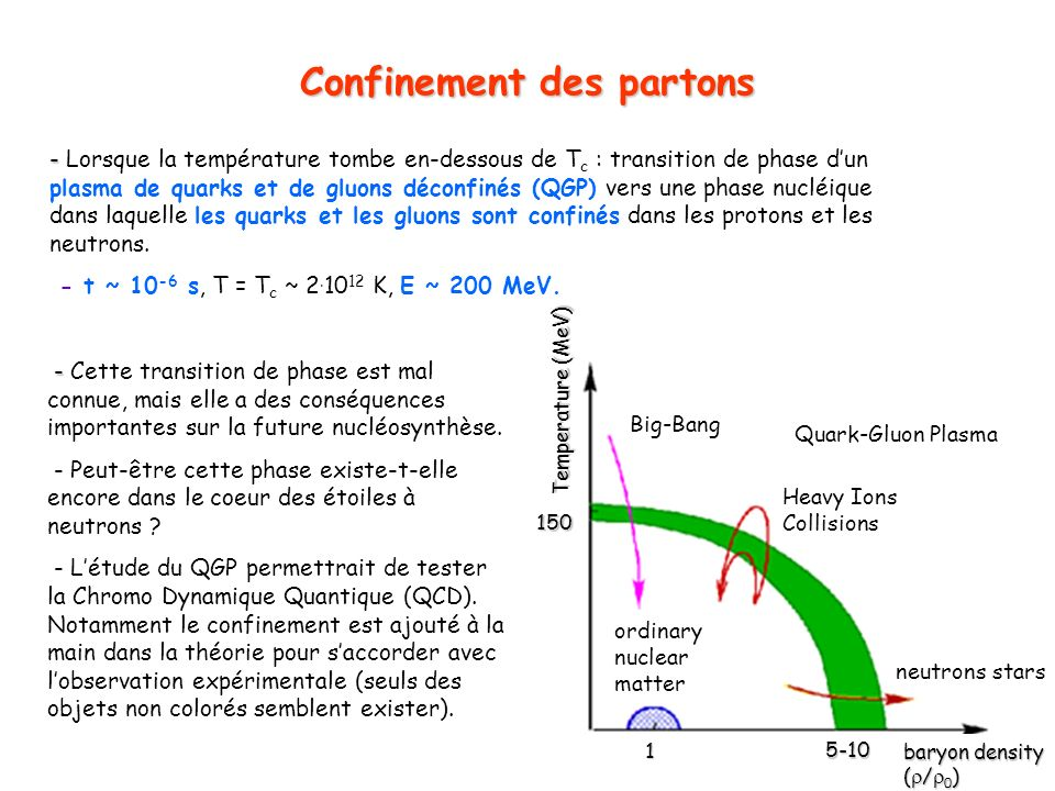 Confinement des partons