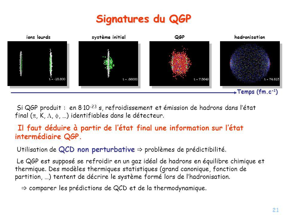 Signatures du QGP ions lourds. système initial. QGP. hadronisation. Temps (fm.c-1)