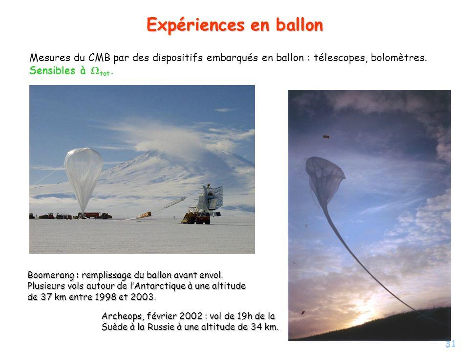 Expériences en ballon Mesures du CMB par des dispositifs embarqués en ballon : télescopes, bolomètres. Sensibles à Wtot.