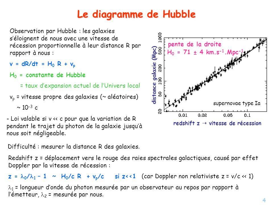Le diagramme de Hubble