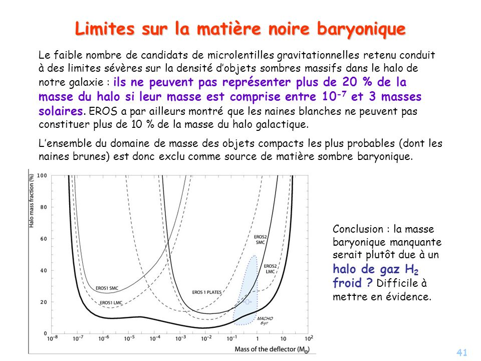 Limites sur la matière noire baryonique