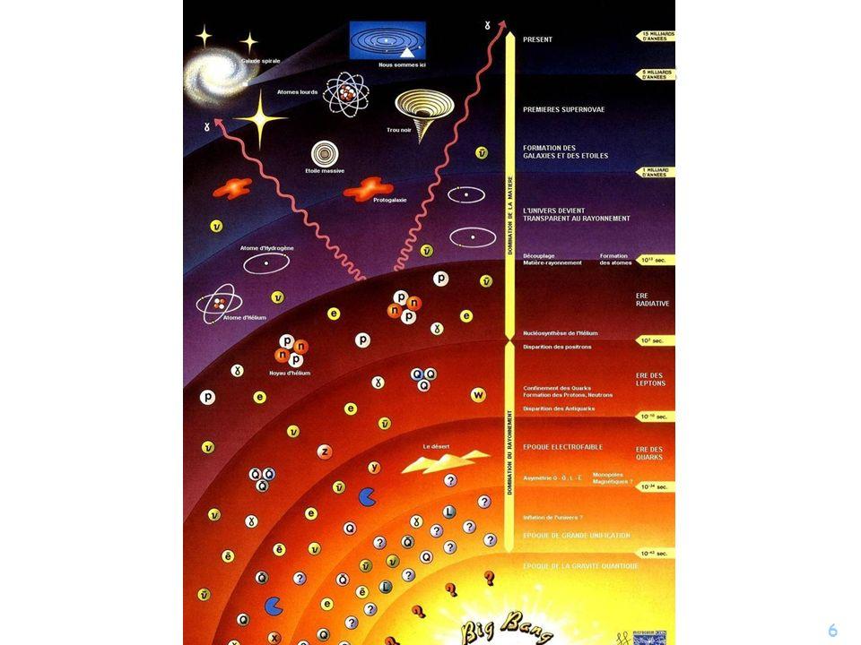 Résumé de l'histoire de l'Univers