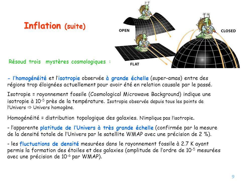 Inflation (suite) Résoud trois mystères cosmologiques :