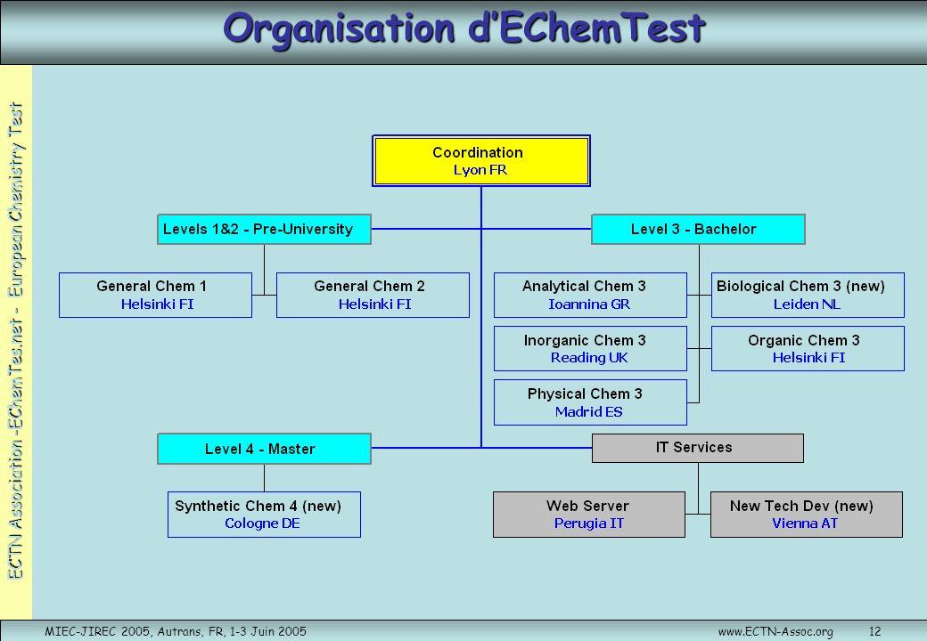 Organisation d'EChemTest