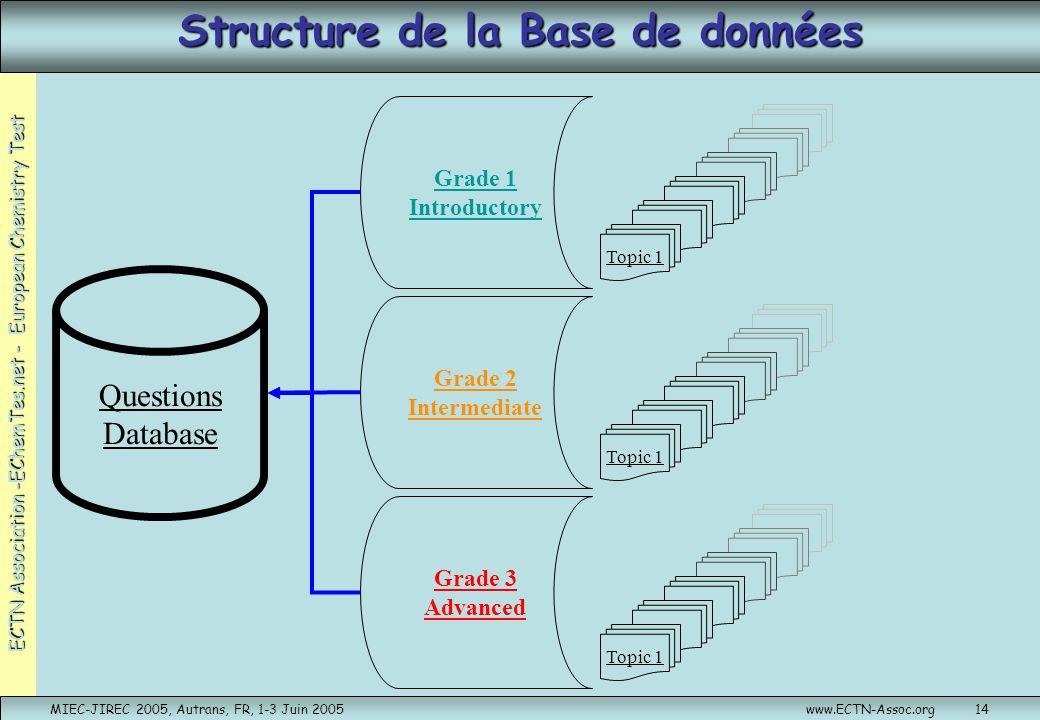 Structure de la Base de données