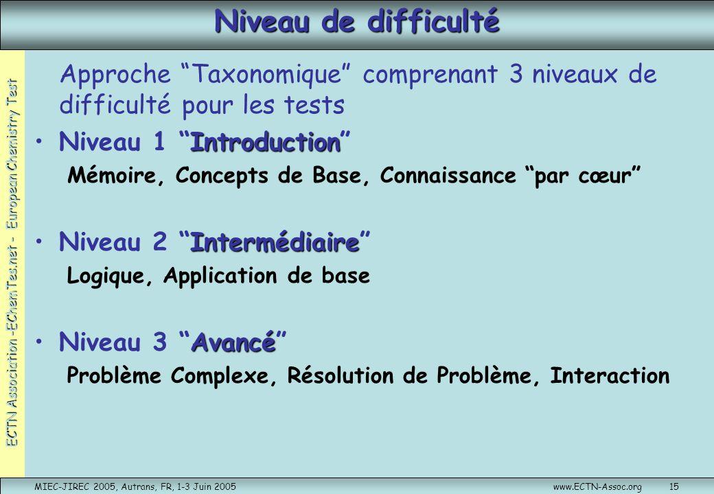 Niveau de difficulté Approche Taxonomique comprenant 3 niveaux de difficulté pour les tests. Niveau 1 Introduction