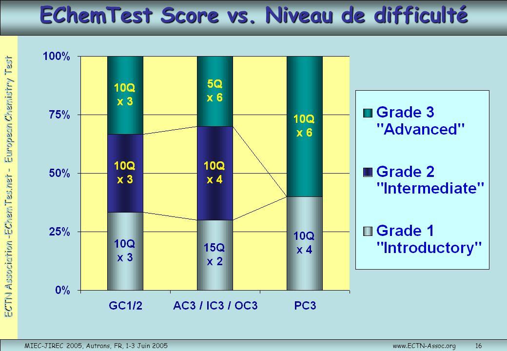 EChemTest Score vs. Niveau de difficulté