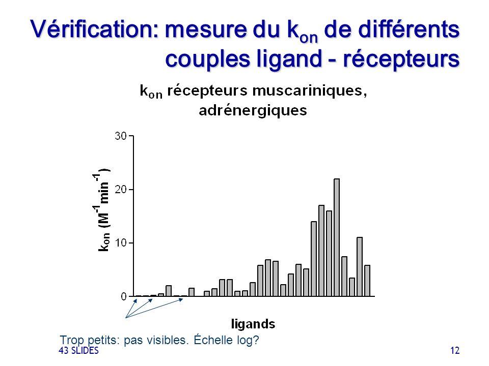 Vérification: mesure du kon de différents couples ligand - récepteurs