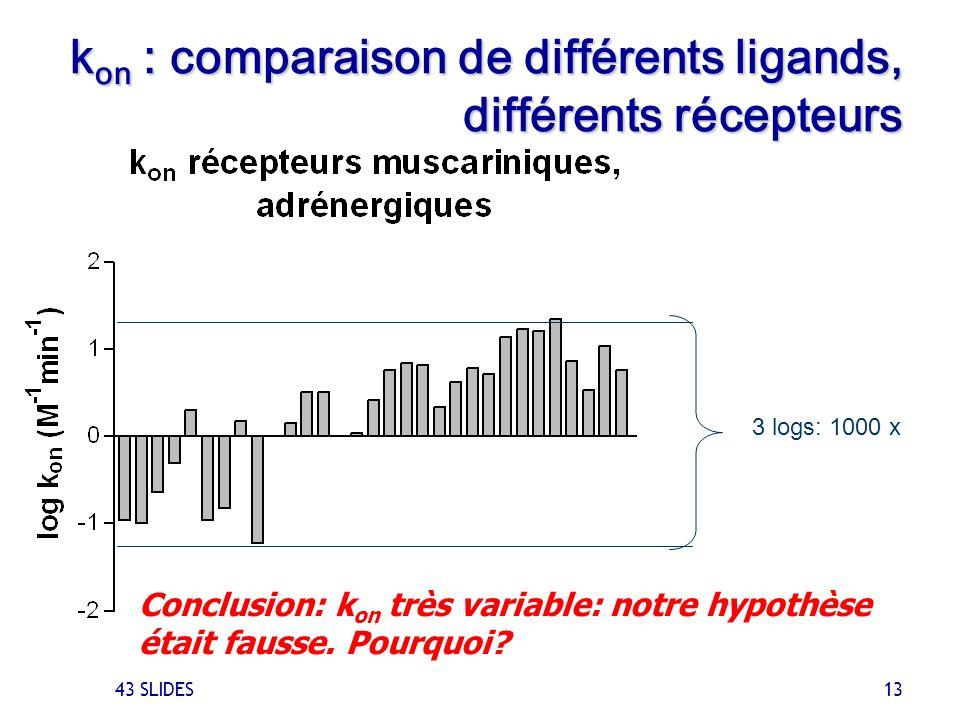 kon : comparaison de différents ligands, différents récepteurs