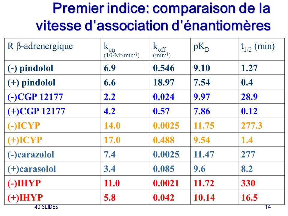 Premier indice: comparaison de la vitesse d'association d'énantiomères
