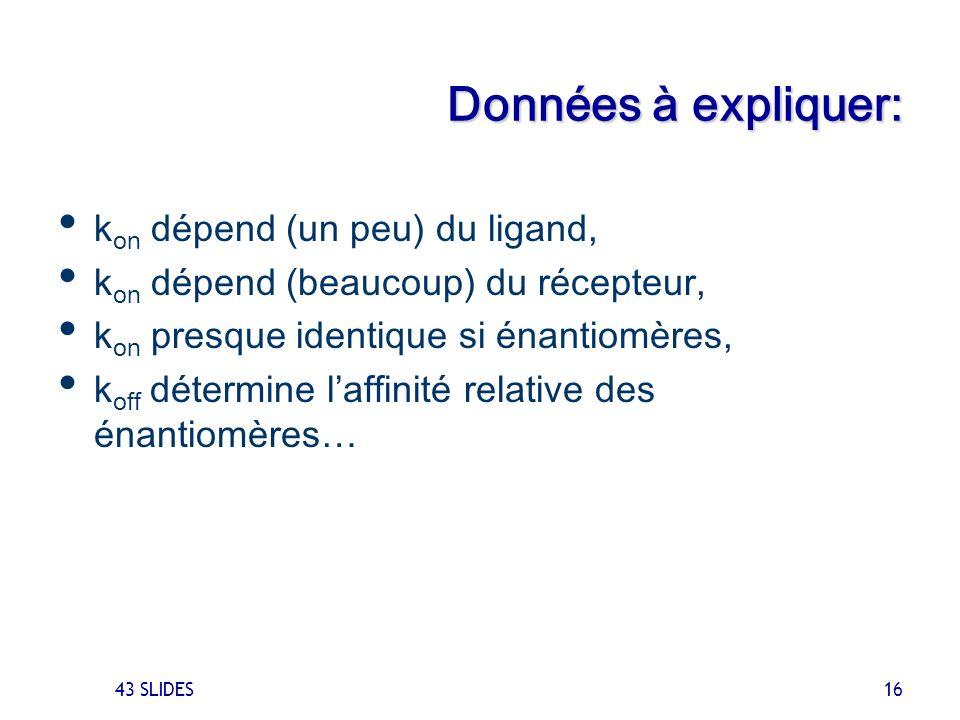 Données à expliquer: kon dépend (un peu) du ligand,