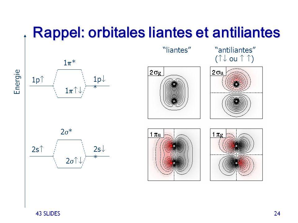Rappel: orbitales liantes et antiliantes