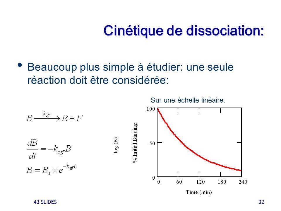 Cinétique de dissociation:
