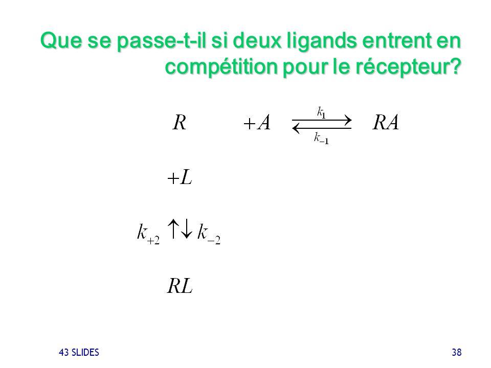 Que se passe-t-il si deux ligands entrent en compétition pour le récepteur