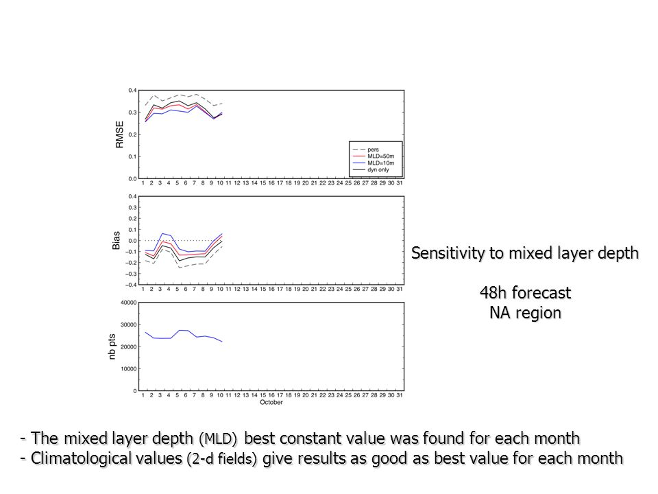 Sensitivity to mixed layer depth