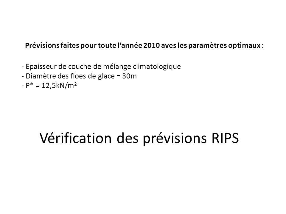 Prévisions faites pour toute l'année 2010 aves les paramètres optimaux : - Epaisseur de couche de mélange climatologique - Diamètre des floes de glace = 30m - P* = 12,5kN/m2 Vérification des prévisions RIPS