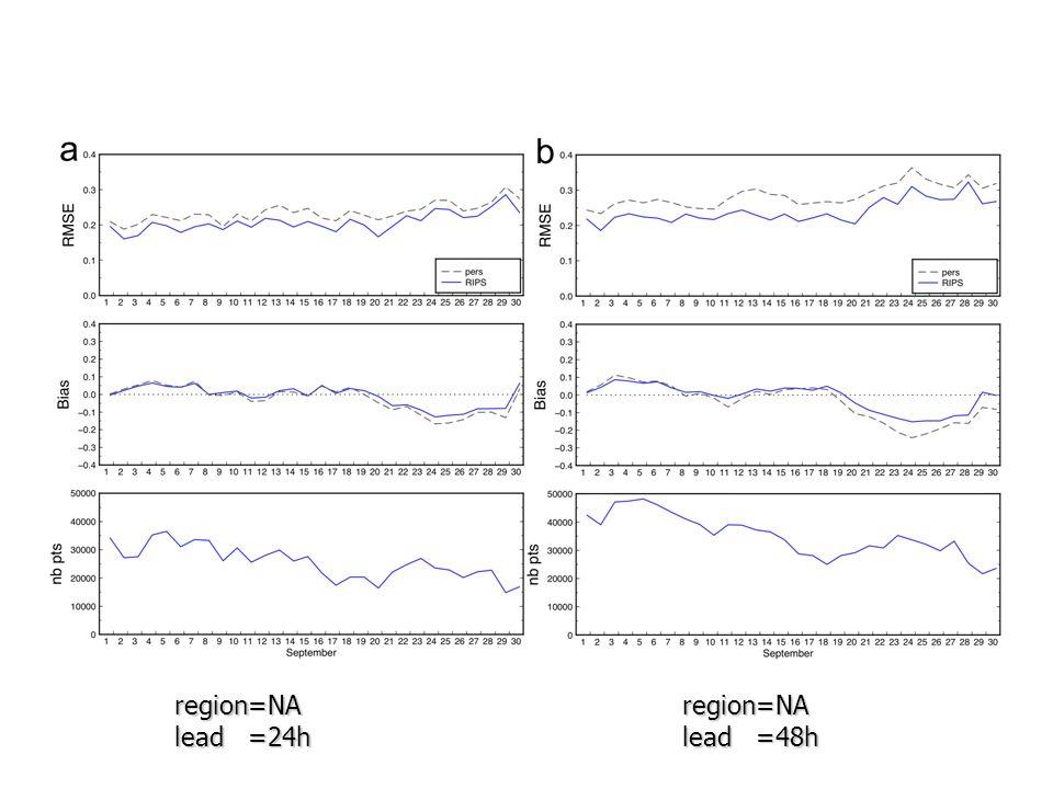 region=NA lead =24h region=NA lead =48h