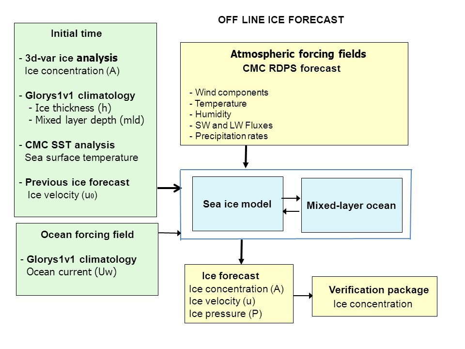 CMC RDPS forecast Ice forecast Verification package