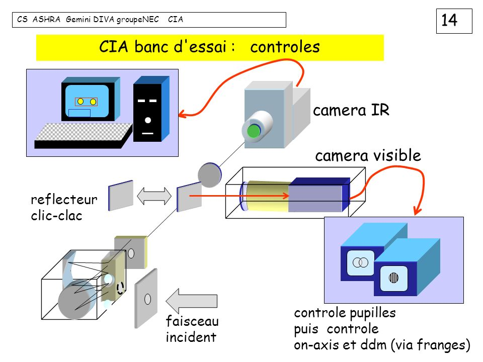CIA banc d essai : controles