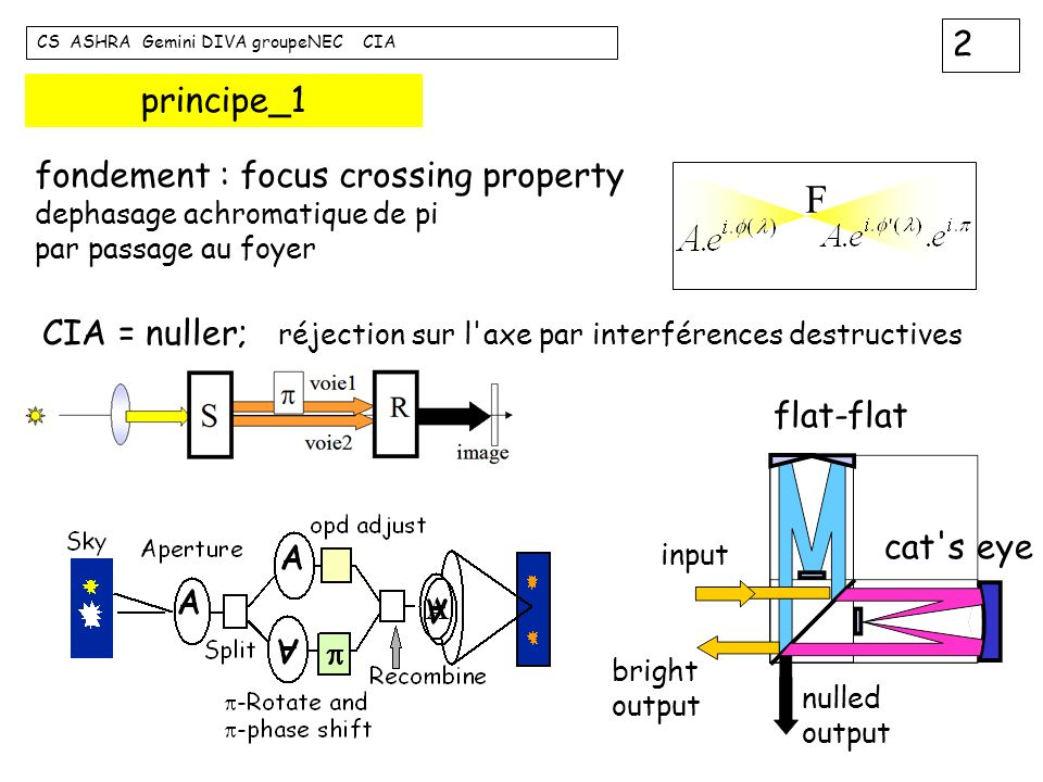 F principe_1 fondement : focus crossing property