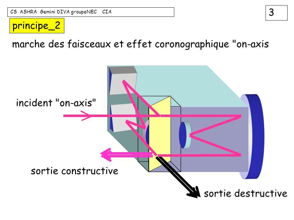 principe_2 marche des faisceaux et effet coronographique on-axis. incident on-axis sortie constructive.