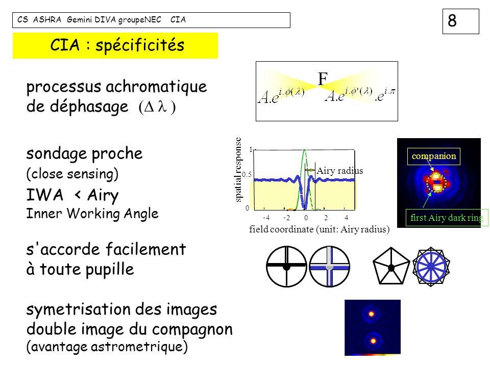F CIA : spécificités processus achromatique de déphasage (D l )