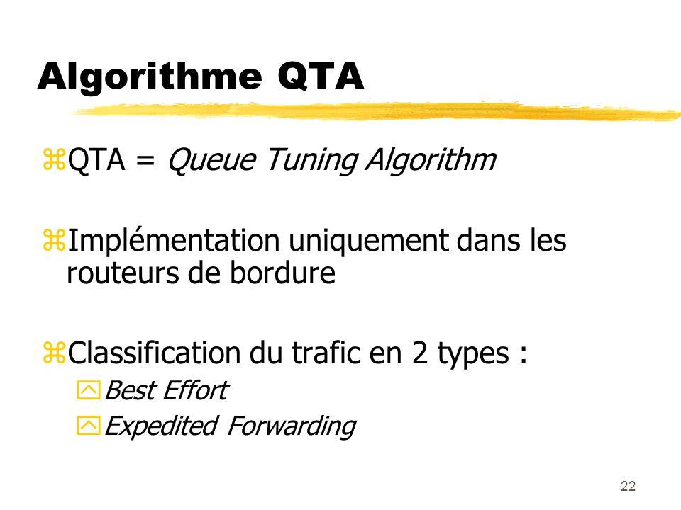 Algorithme QTA QTA = Queue Tuning Algorithm
