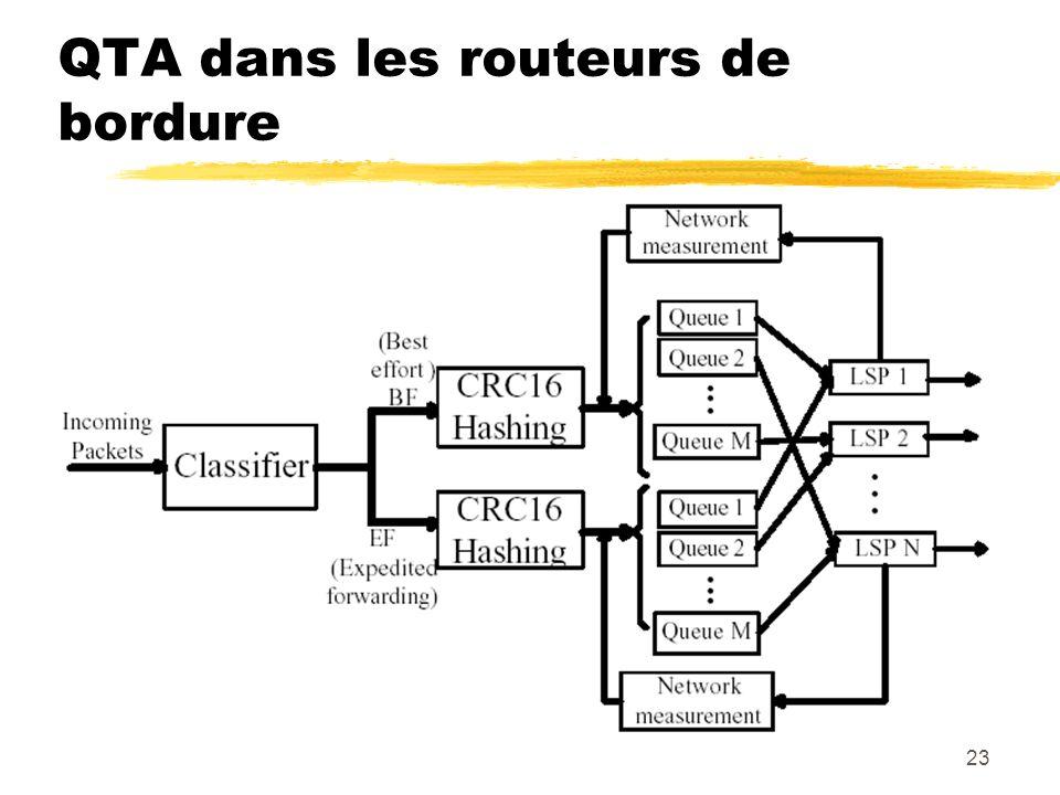QTA dans les routeurs de bordure
