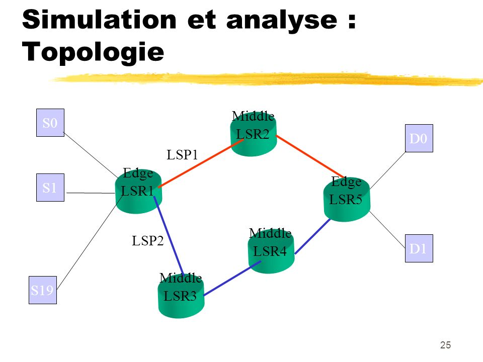 Simulation et analyse : Topologie